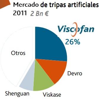 Competencia Viscofan