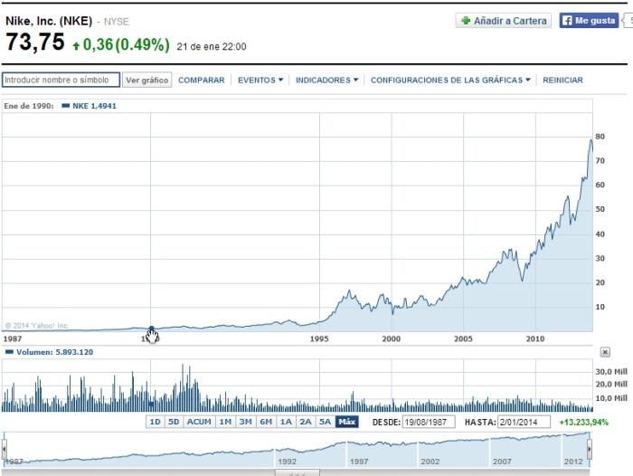 inversión en acciones de Nike en 1990
