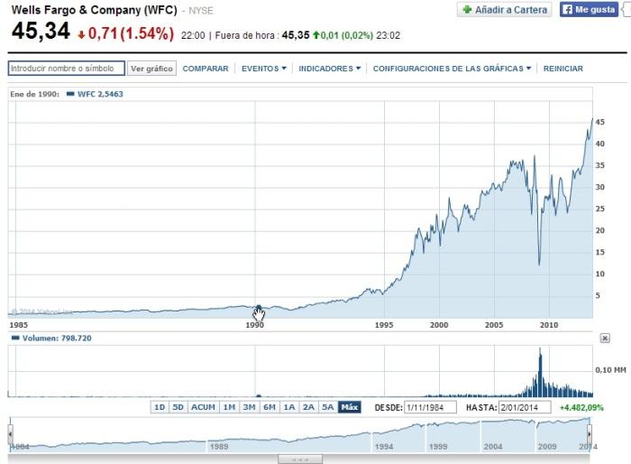 invertir en acciones de Wells Fargo
