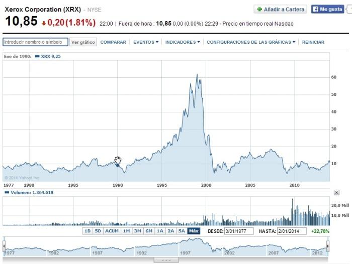 Invertir en acciones de Xerox