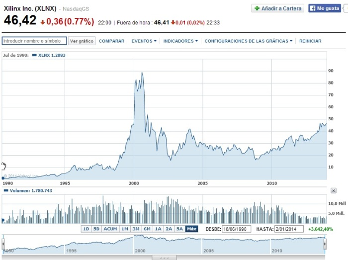 Empresa Xilinx para invertir