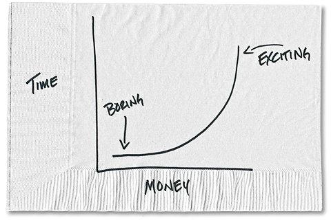 Largo plazo e interés