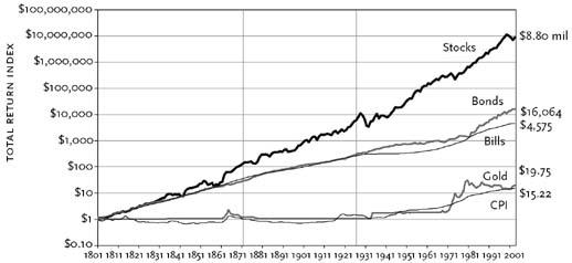 Comparación rentabilidad acciones, bonos y oro