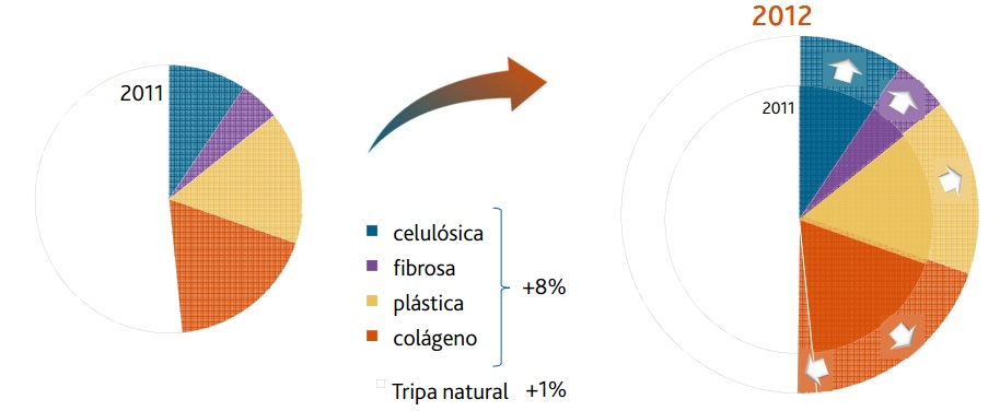 tripas artificiales distribución