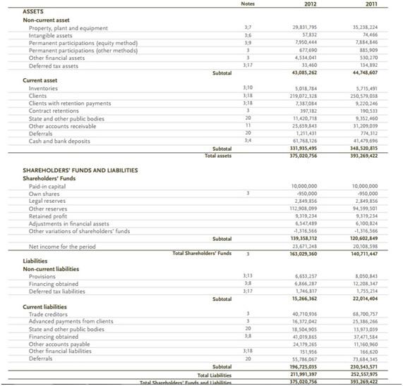 Activos pasivos y patrionio neto inversión